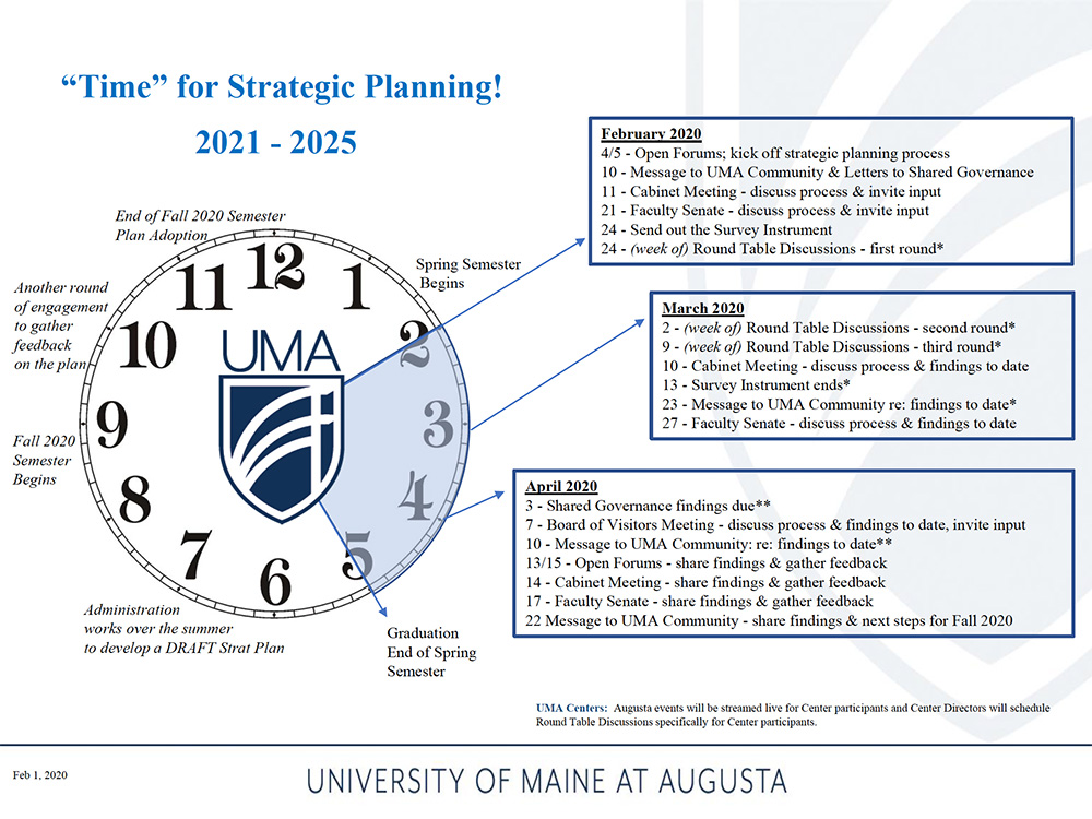 "This Infographic shows a graphic of an analog clock corresponding to the timeline and various landmarks of the 2021-2025 Strategic Planning process. It's ""Time"" for Strategic Planning! 2021-2025 The information on the clock is as follows At 2 o'clock (corresponding for February) February 4/5 - Open Forums; kick off strategic planning process February 10 - Message to UMA Community & Letters to Shared Governance February 11 - Cabinet Meeting - discuss process & invite input February 21 - Faculty Senate - discuss process & invite input February 24 - Send out the Survey Instrument February 24 - (week of) Round Table Discussions - first round At 3 o'clock (corresponding for March) March 2 - (week of) Round Table Discussions - second round March 9 - (week of) Round Table Discussions - third round March 10 - Cabinet Meeting - discuss process & findings to date March 13 - Survey Instrument ends* March 23 - Message to UMA Community re: findings to date March 27 - Faculty Senate - discuss process & findings to date At 4 o'clock (corresponding for April) April 3 - Shared Governance findings due** April 7 - Board of Visitors Meeting - discuss process & findings to date, invite input April 10 - Message to UMA Community: re: findings to date** April 13/15 - Open Forums - share findings & gather feedback April 14 - Cabinet Meeting - share findings & gather feedback April 17 - Faculty Senate - share findings & gather feedback April 22 Message to UMA Community - share findings & next steps for Fall 2020 At 5 o'clock (corresponding to May) Graduation - End of Spring Semester At 6, 7, and 8 o'clock(corresponding to June, July, and August) Administration works over the summer to develop a DRAFT Strat Plan At 9 o'clock (corresponding to September) Fall Semester Begins At 10 and 11 o'clock (corresponding for October and November) Another round of engagement to gather feedback on the plan At 12 o'clock (corresponding to December) End of Fall 2020 Semester – Plan Adoption"
