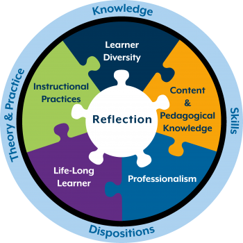 The graphic is a circle with five interlocking pieces: content and pedagogical knowledge, professionalism, life-long learner, instructional practices, learner diversity with reflection as the center anchor. The circle is surrounded by a band that includes the essential elements of knowledge, skills, theory and practice, and dispositions.
