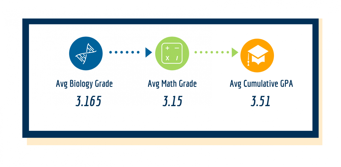 Average Biology Grade 3.165 Average Math Grade 3.15 Average Cumulative GPA 3.51