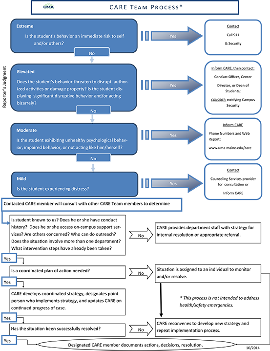 CARE Workflow